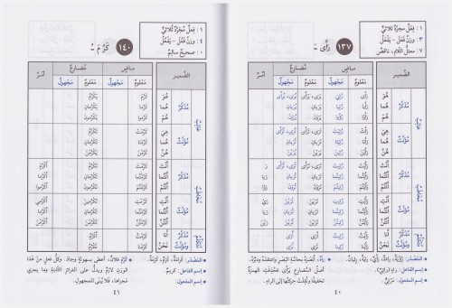 La discreta facilit del verbo arabo corsi di arabo - Tavola dei verbi inglesi ...